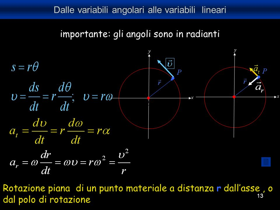 Dalle variabili angolari alle variabili lineari