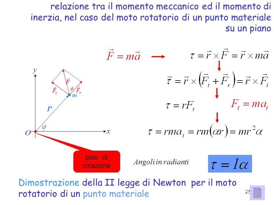 relazione tra il momento meccanico ed il momento di inerzia, nel caso del moto rotatorio di un punto materiale su un piano