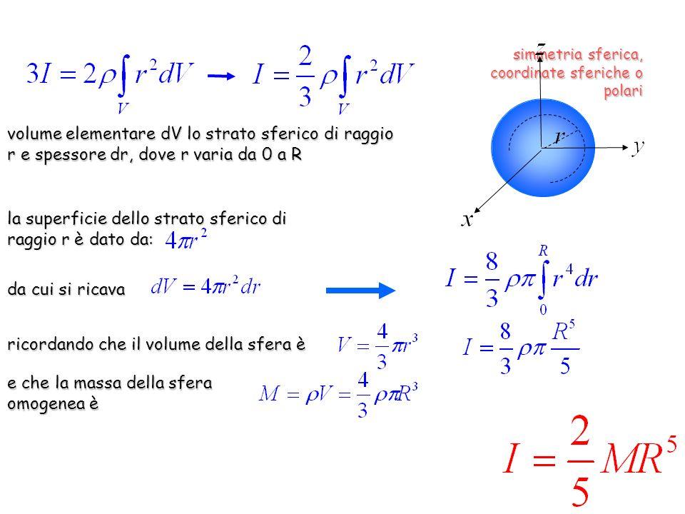 la superficie dello strato sferico di raggio r è dato da:
