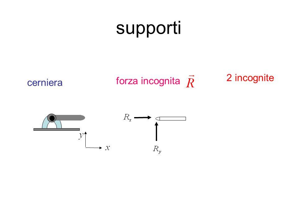 supporti 2 incognite cerniera forza incognita