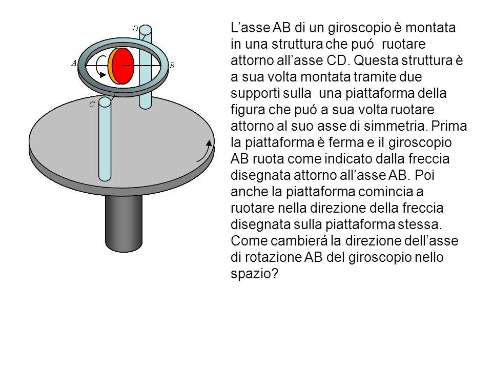 L'asse AB di un giroscopio è montata in una struttura che puó ruotare attorno all'asse CD.