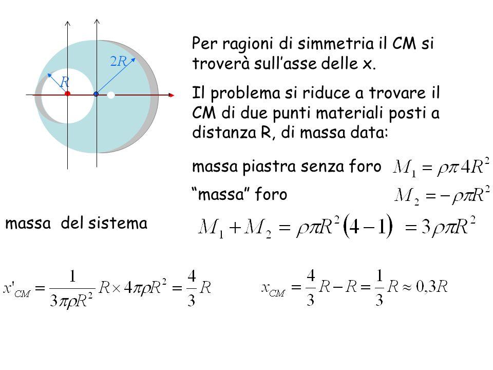 Per ragioni di simmetria il CM si troverà sull'asse delle x.
