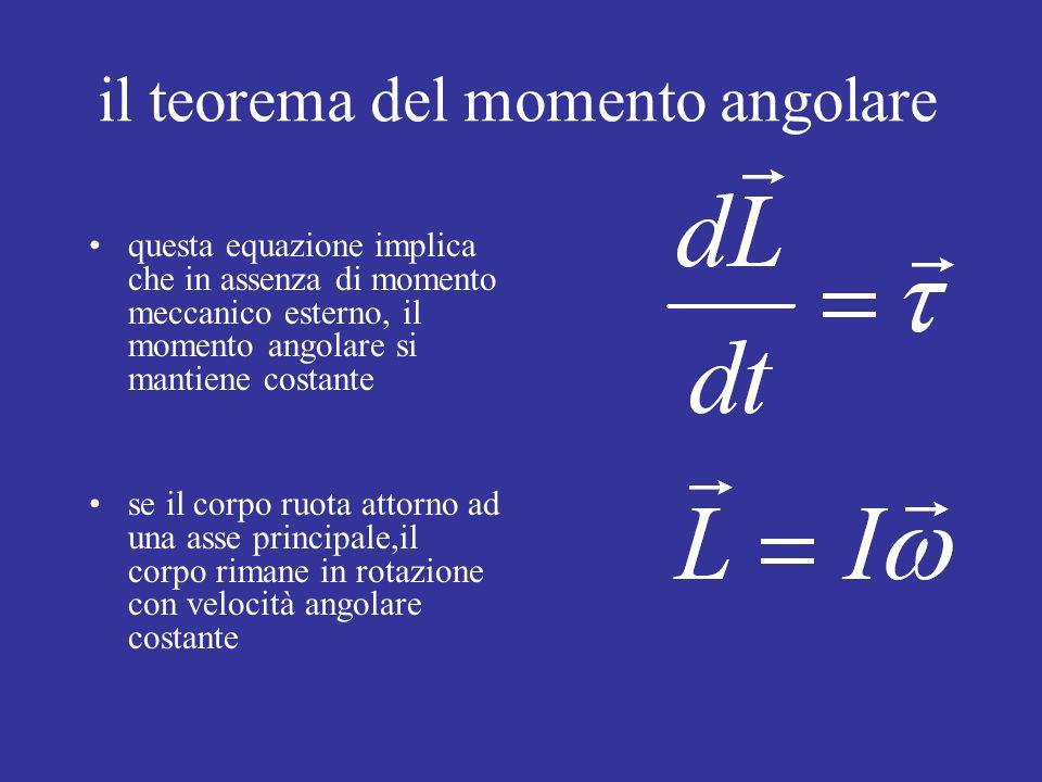 il teorema del momento angolare