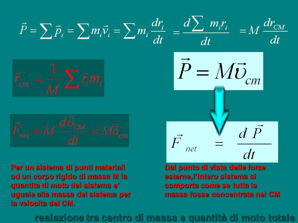 realazione tra centro di massa e quantità di moto totale