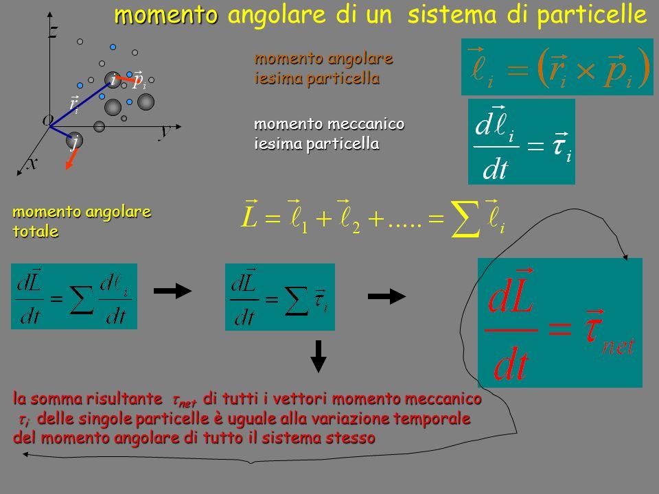momento angolare di un sistema di particelle