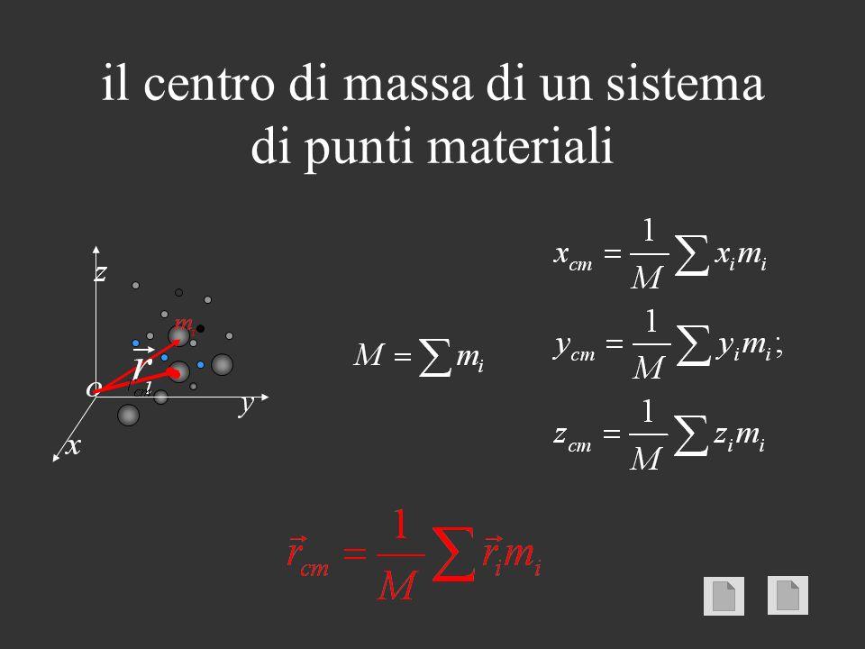 il centro di massa di un sistema di punti materiali