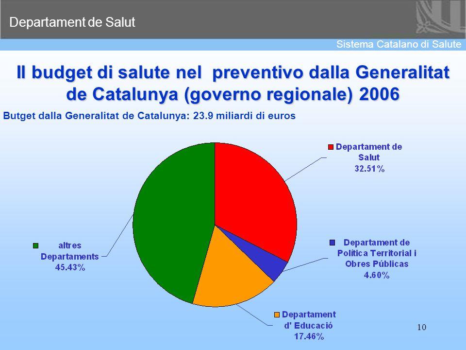 Il budget di salute nel preventivo dalla Generalitat de Catalunya (governo regionale) 2006