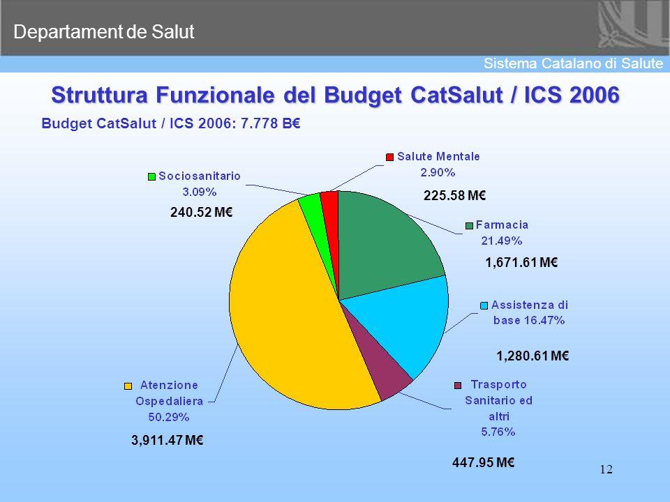 Struttura Funzionale del Budget CatSalut / ICS 2006
