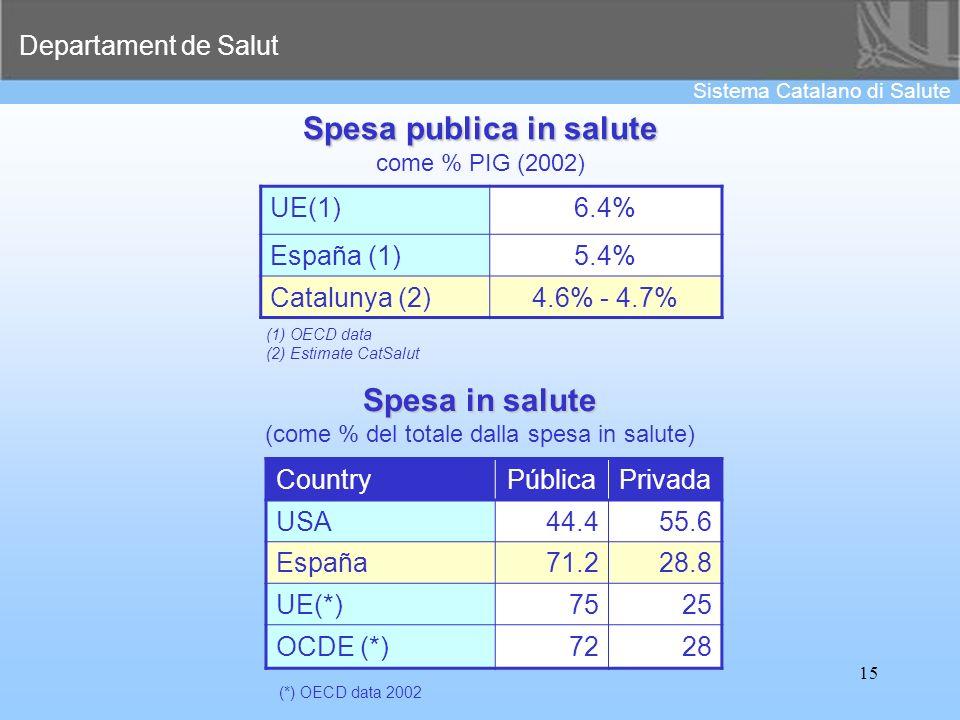 Spesa publica in salute
