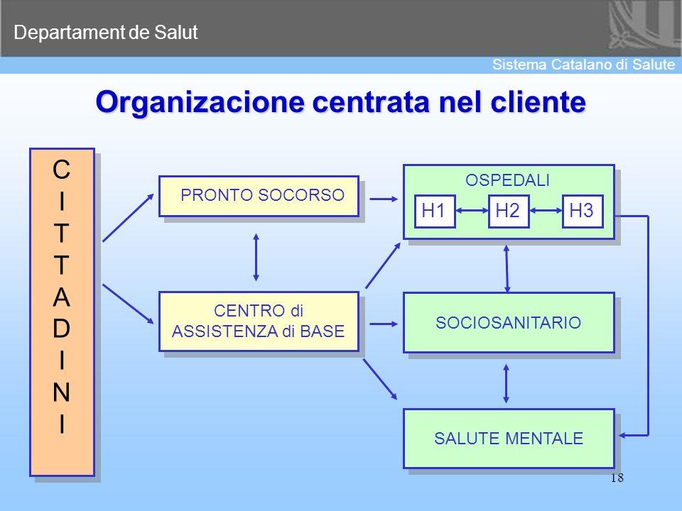 Organizacione centrata nel cliente