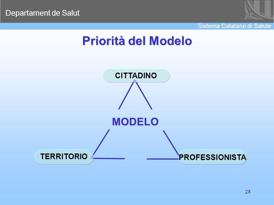 Priorità del Modelo CITTADINO MODELO TERRITORIO PROFESSIONISTA