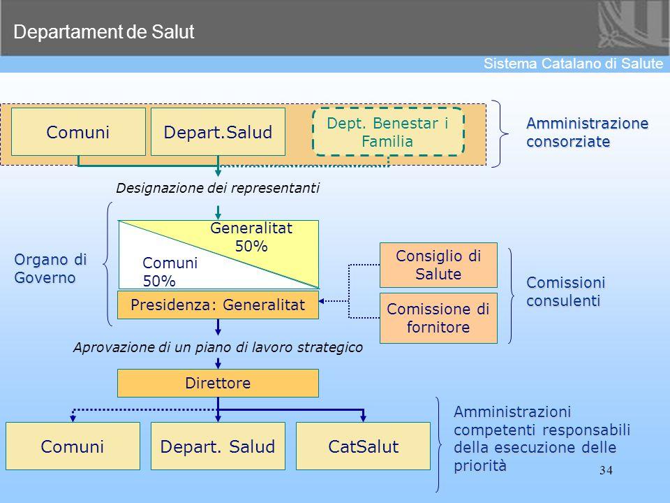 Comuni Depart.Salud Comuni Depart. Salud CatSalut