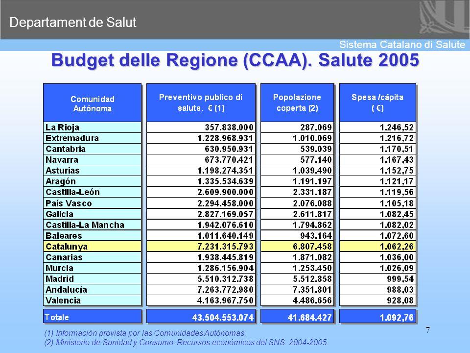Budget delle Regione (CCAA). Salute 2005