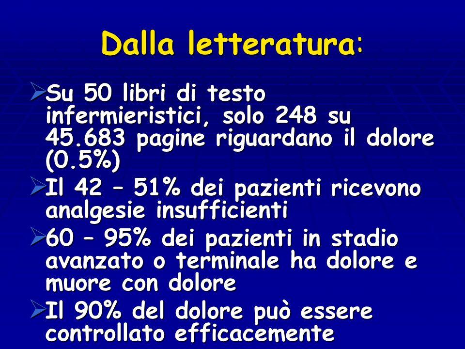 Dalla letteratura: Su 50 libri di testo infermieristici, solo 248 su 45.683 pagine riguardano il dolore (0.5%)