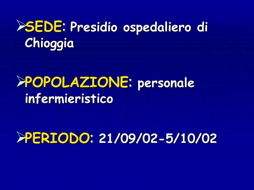SEDE: Presidio ospedaliero di Chioggia