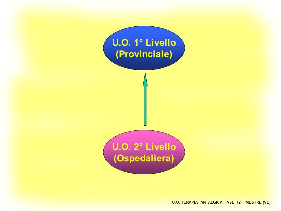 U.O. 1° Livello (Provinciale) U.O. 2° Livello (Ospedaliera)