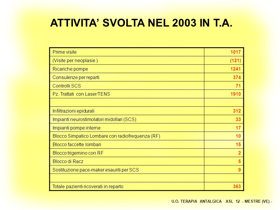 ATTIVITA' SVOLTA NEL 2003 IN T.A.