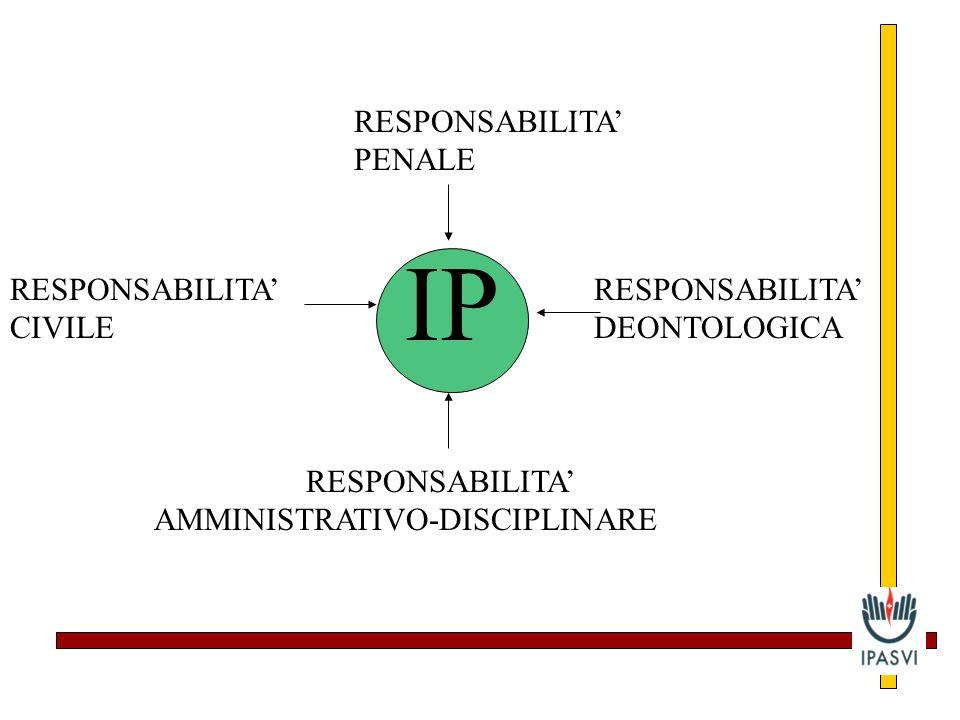 IP RESPONSABILITA' PENALE RESPONSABILITA' CIVILE