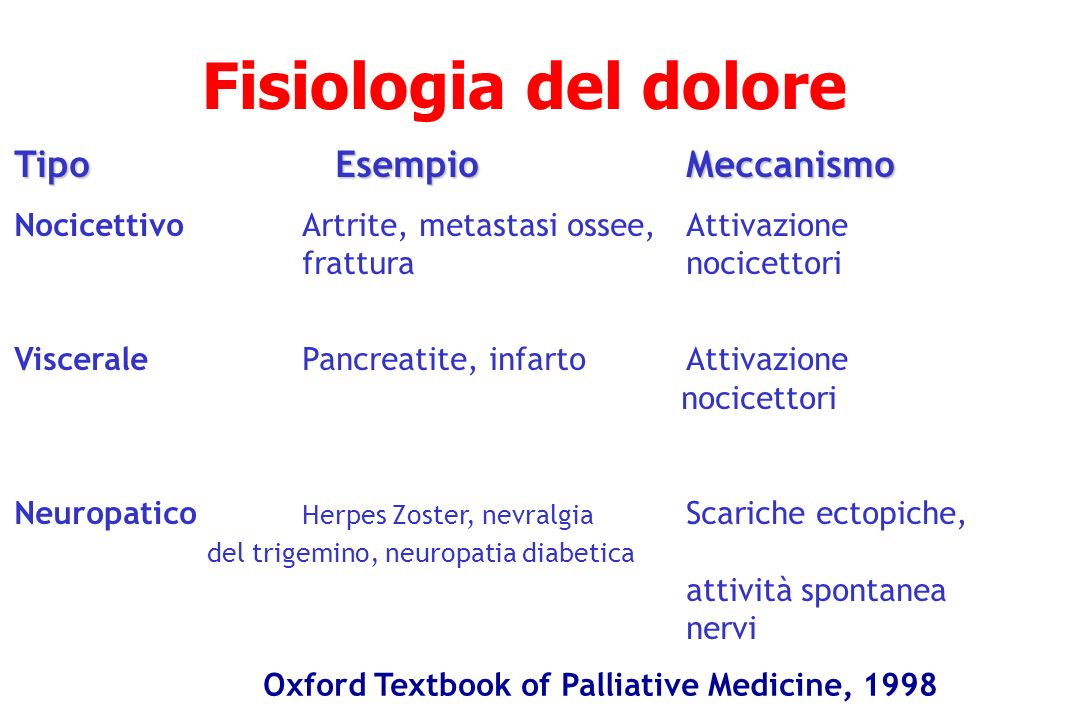 Fisiologia del dolore Tipo Esempio Meccanismo