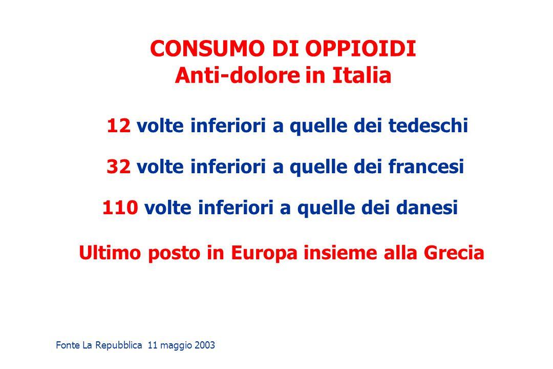 CONSUMO DI OPPIOIDI Anti-dolore in Italia