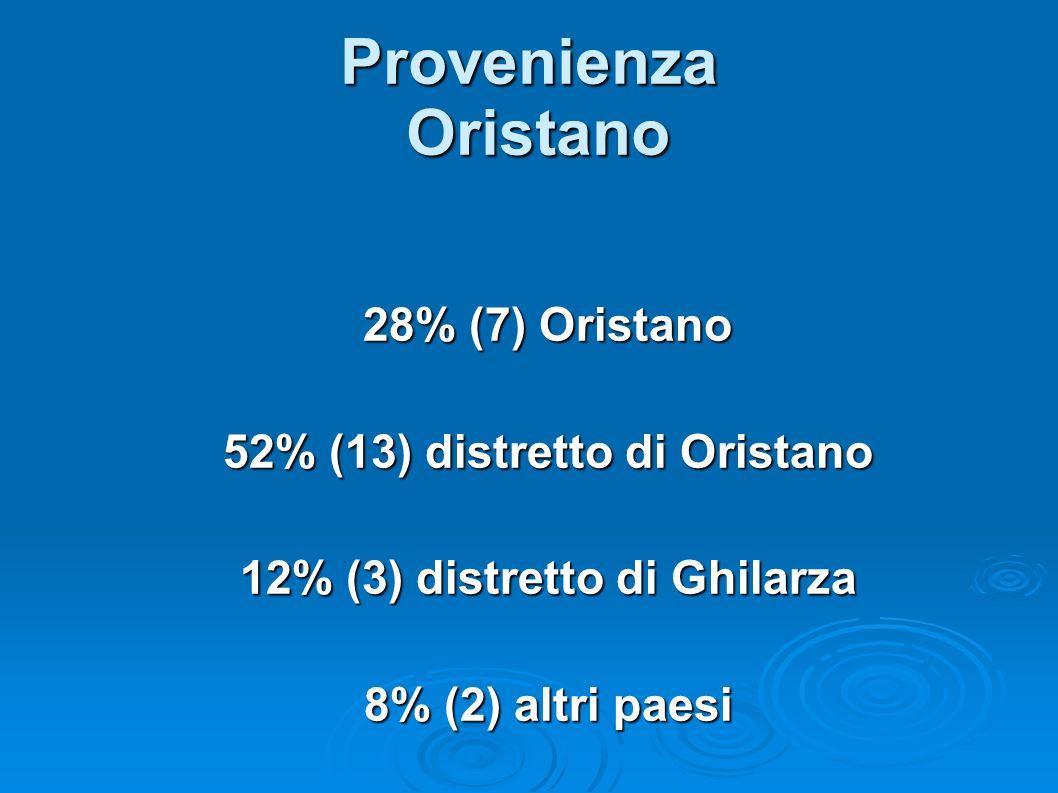 52% (13) distretto di Oristano 12% (3) distretto di Ghilarza