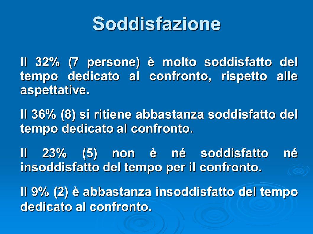 Soddisfazione Il 32% (7 persone) è molto soddisfatto del tempo dedicato al confronto, rispetto alle aspettative.