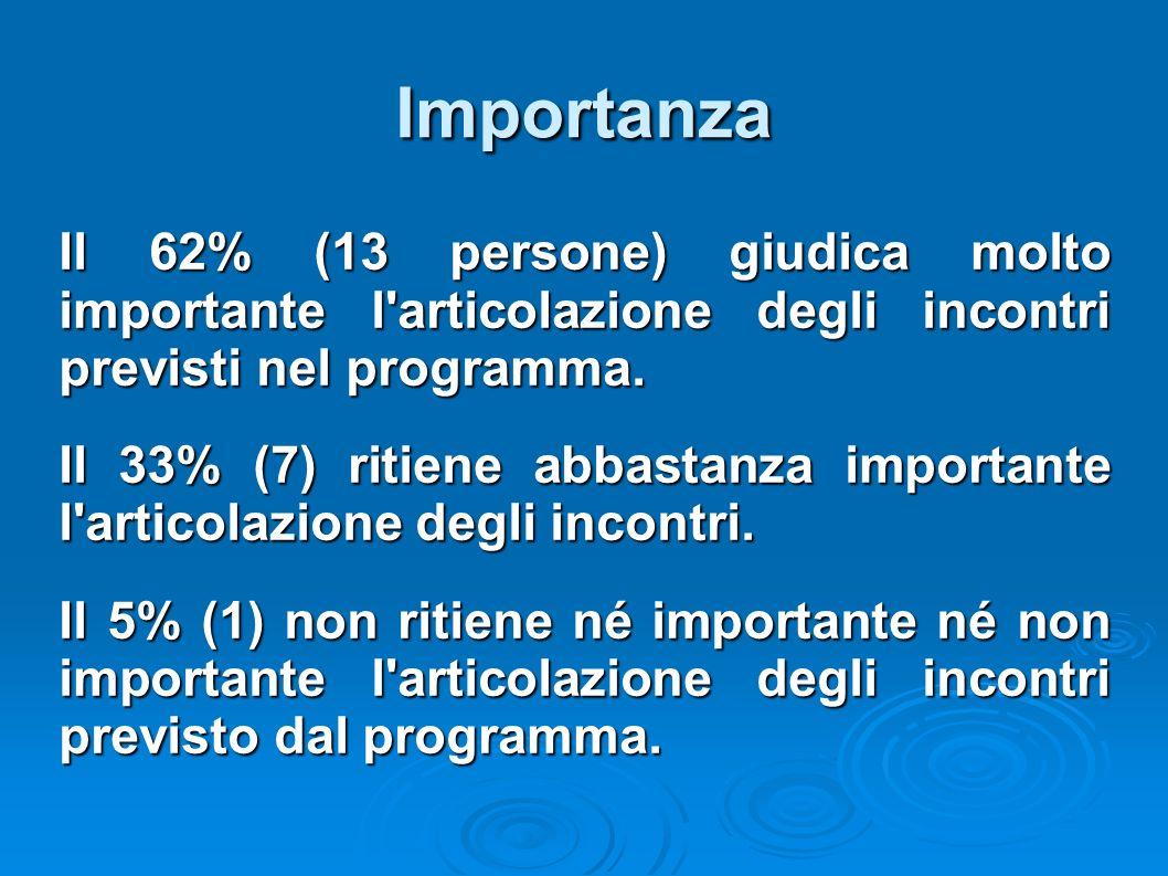 Importanza Il 62% (13 persone) giudica molto importante l articolazione degli incontri previsti nel programma.