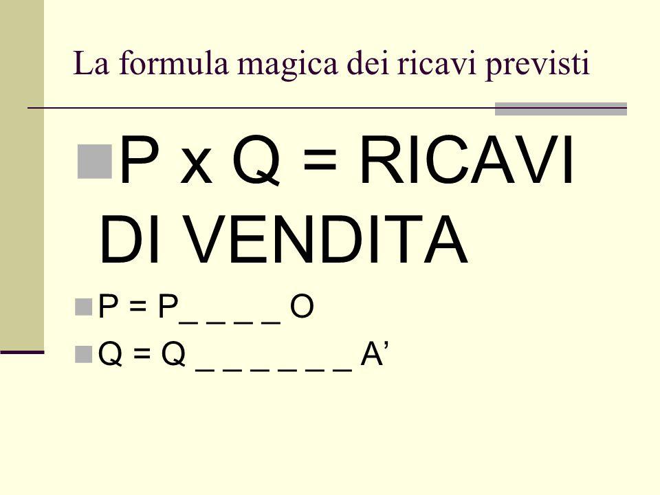 La formula magica dei ricavi previsti