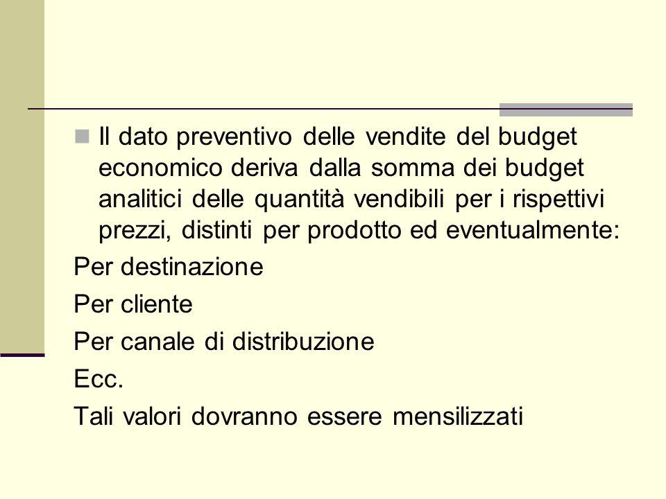 Il dato preventivo delle vendite del budget economico deriva dalla somma dei budget analitici delle quantità vendibili per i rispettivi prezzi, distinti per prodotto ed eventualmente: