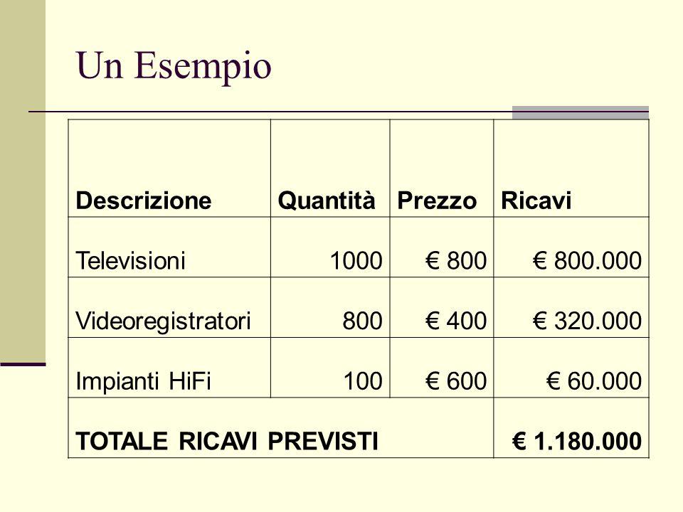Un Esempio Descrizione Quantità Prezzo Ricavi Televisioni 1000 € 800