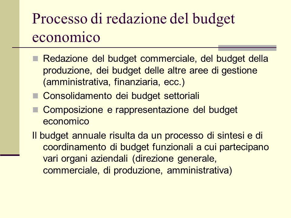 Processo di redazione del budget economico