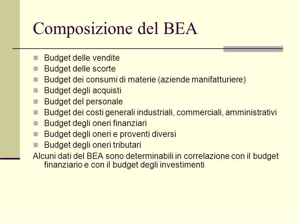 Composizione del BEA Budget delle vendite Budget delle scorte