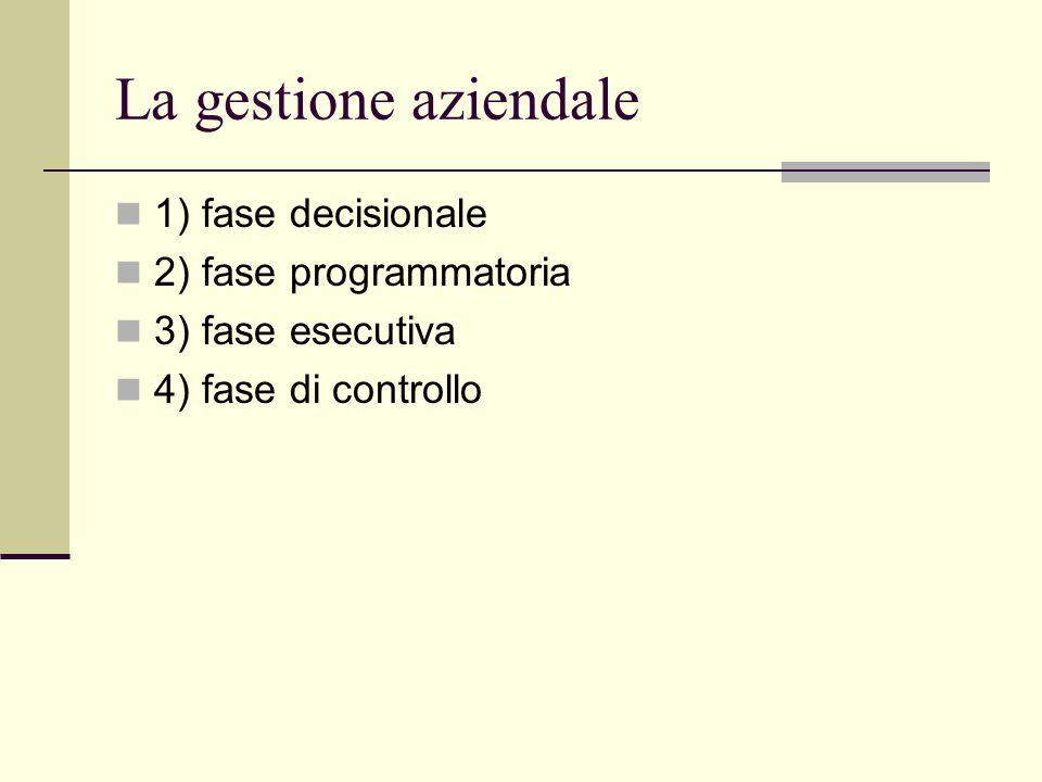 La gestione aziendale 1) fase decisionale 2) fase programmatoria