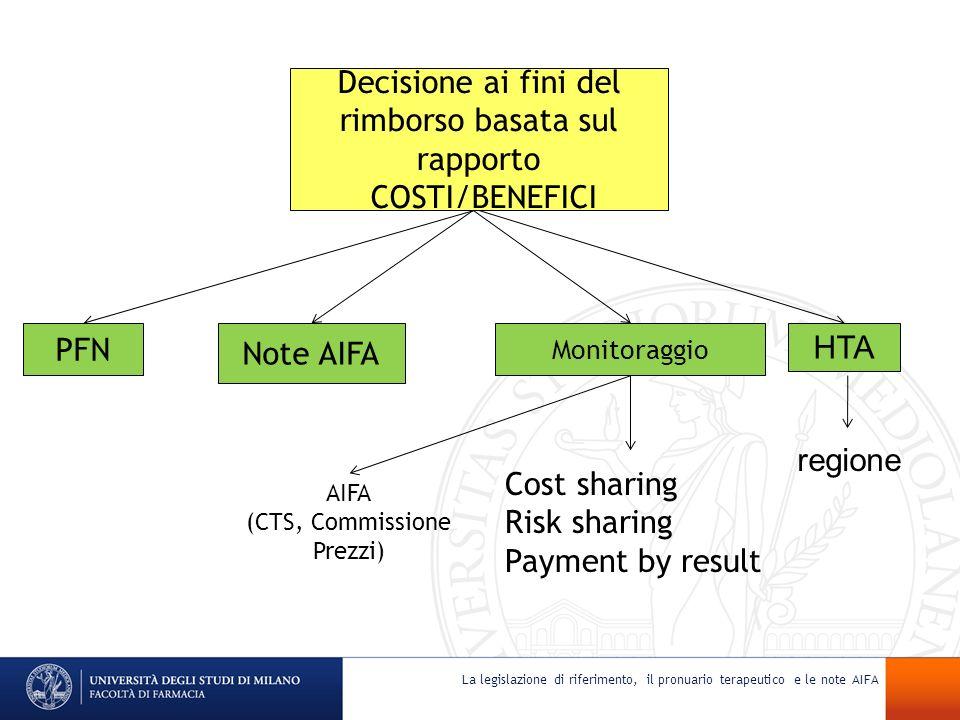 Decisione ai fini del rimborso basata sul rapporto COSTI/BENEFICI