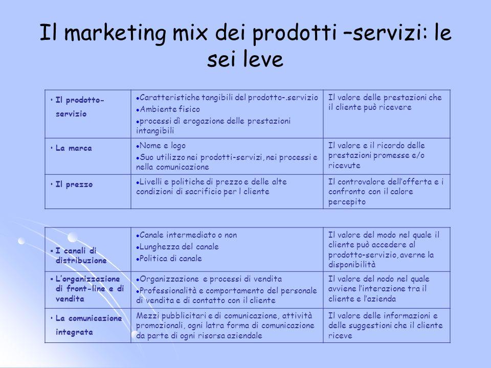 Il marketing mix dei prodotti –servizi: le sei leve