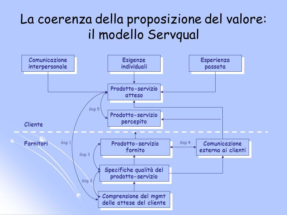 La coerenza della proposizione del valore: il modello Servqual