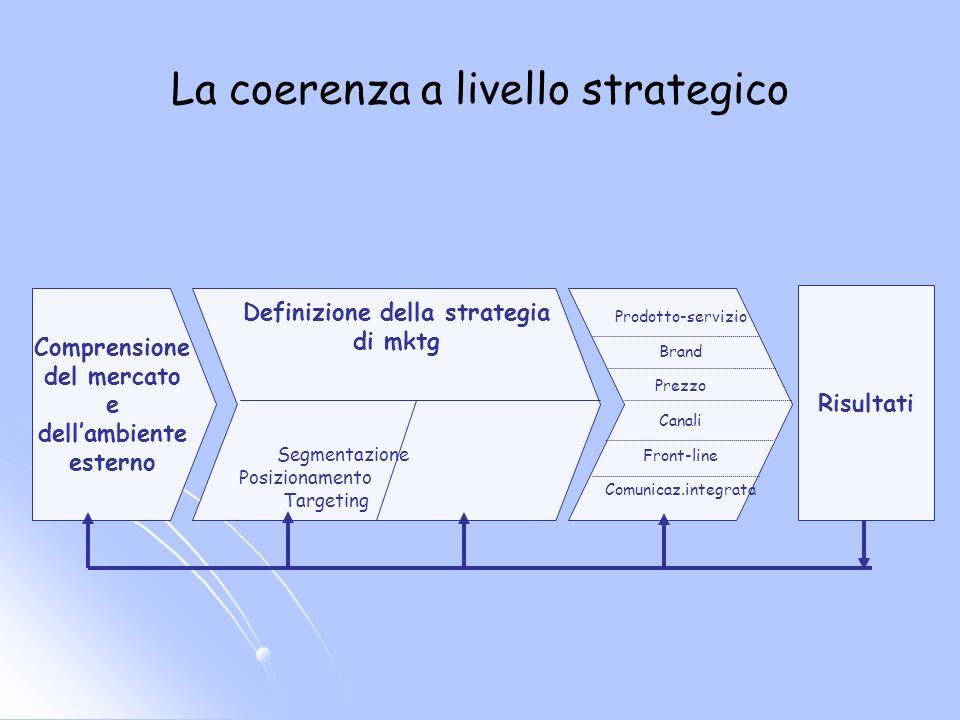 La coerenza a livello strategico