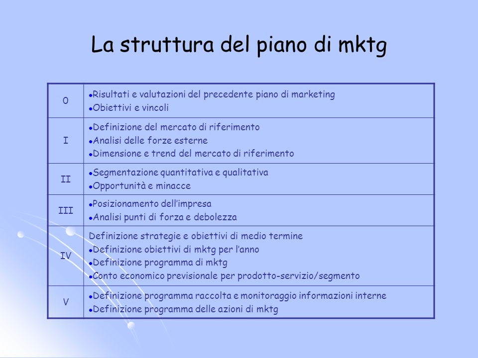 La struttura del piano di mktg