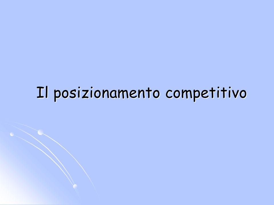 Il posizionamento competitivo