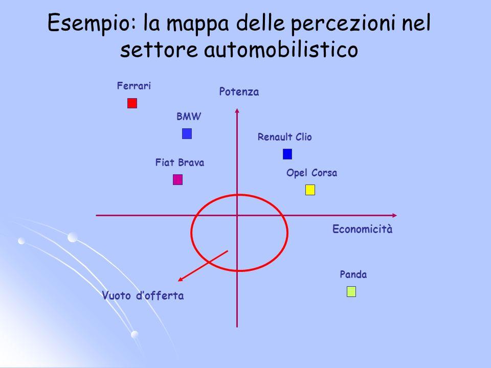 Esempio: la mappa delle percezioni nel settore automobilistico