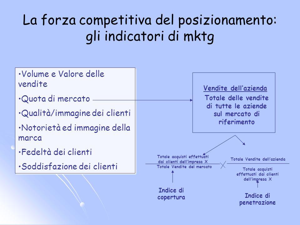 La forza competitiva del posizionamento: gli indicatori di mktg
