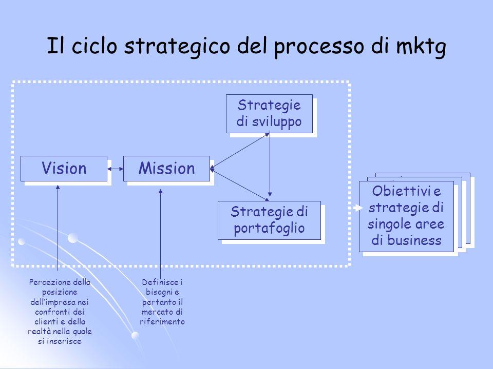 Il ciclo strategico del processo di mktg