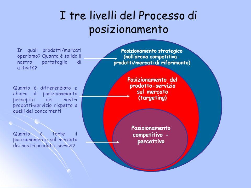 I tre livelli del Processo di posizionamento