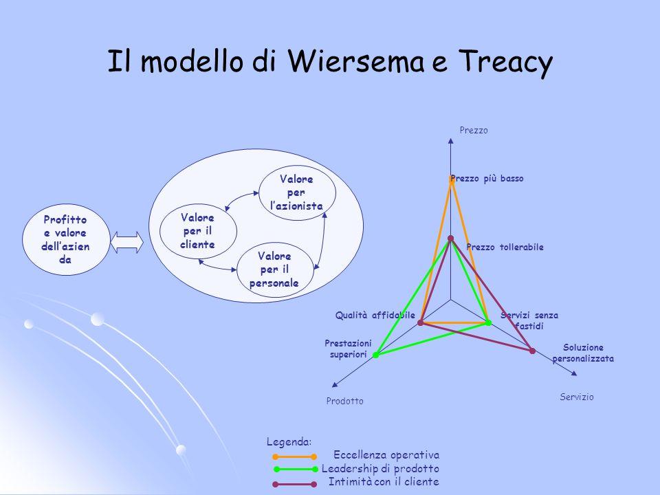 Il modello di Wiersema e Treacy