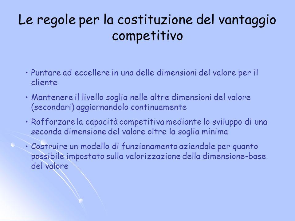 Le regole per la costituzione del vantaggio competitivo