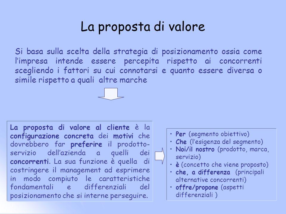 La proposta di valore