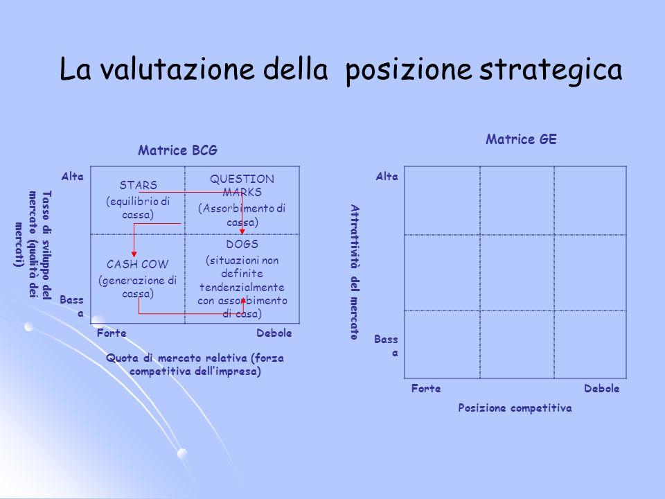 La valutazione della posizione strategica