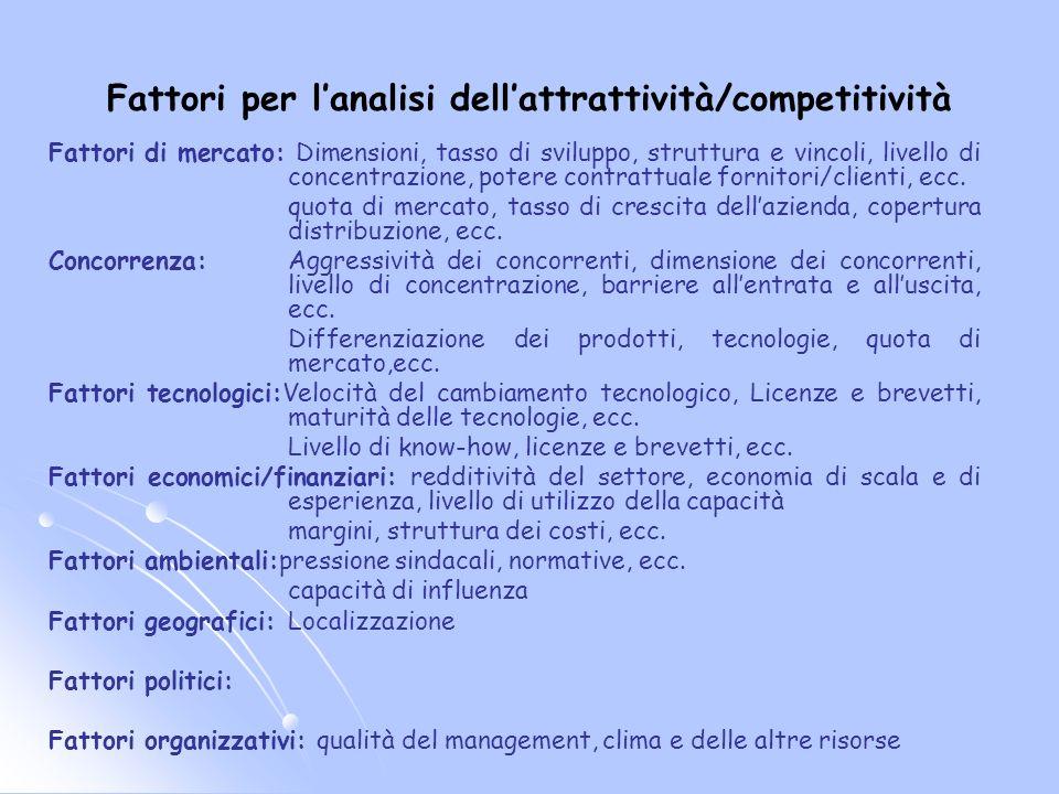 Fattori per l'analisi dell'attrattività/competitività