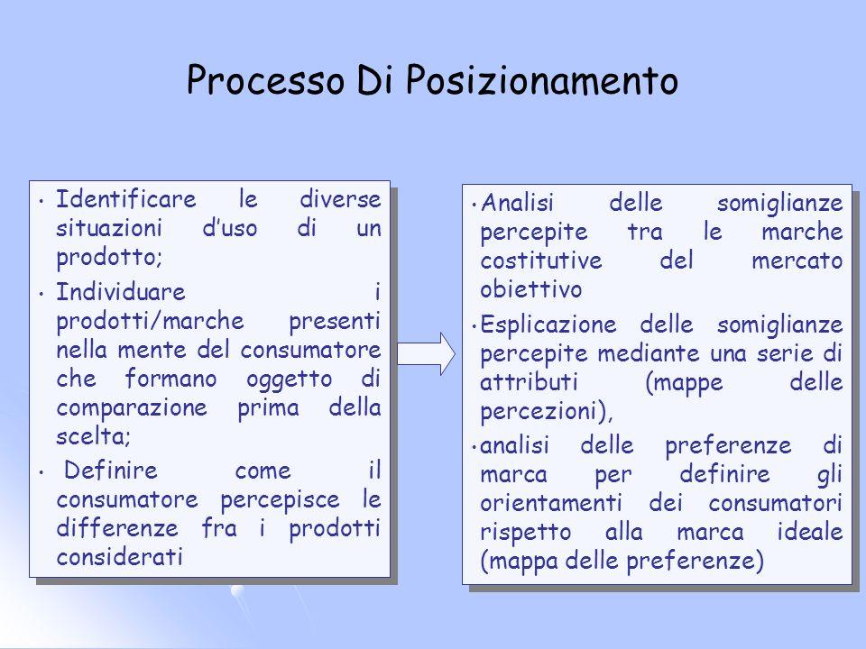 Processo Di Posizionamento