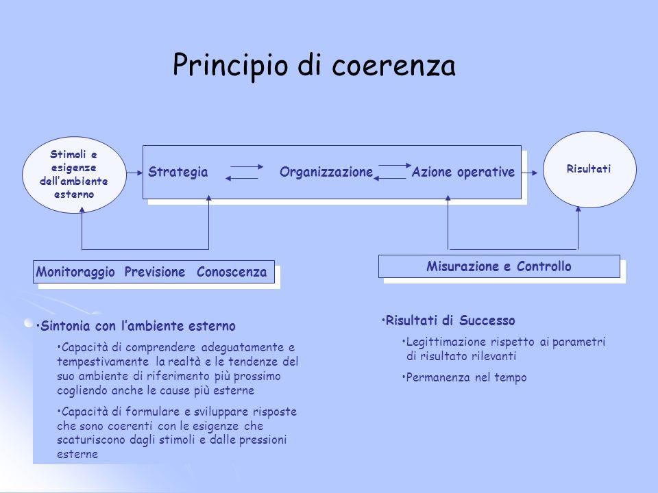Principio di coerenza Strategia Organizzazione Azione operative